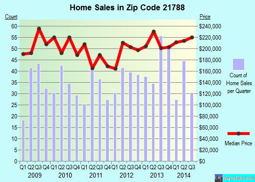 Zip code 21788 (Thurmont, Maryland) real estate house value trends
