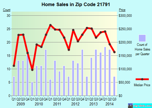 Zip code 21791 (Union Bridge, Maryland) real estate house value trends