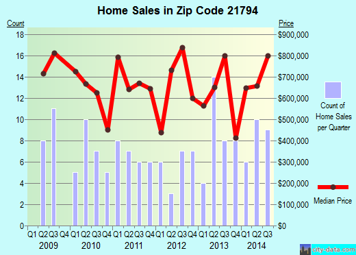 Zip code 21794 (, Maryland) real estate house value trends