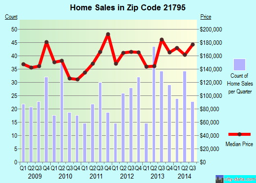 Zip code 21795 (Halfway, Maryland) real estate house value trends