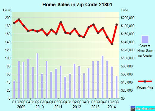Zip code 21801 (Salisbury, Maryland) real estate house value trends