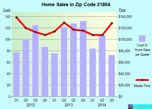 Zip code 21804 (Salisbury, Maryland) real estate house value trends