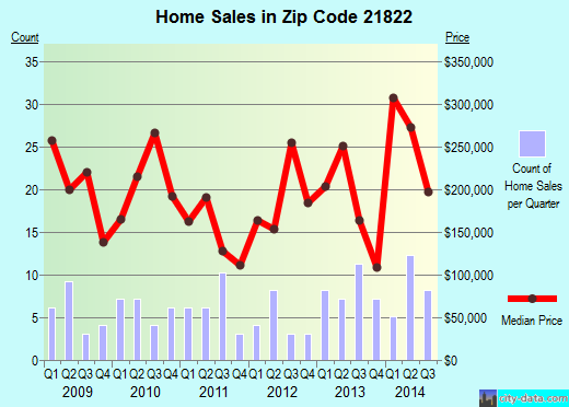 Zip code 21822 (Eden, Maryland) real estate house value trends