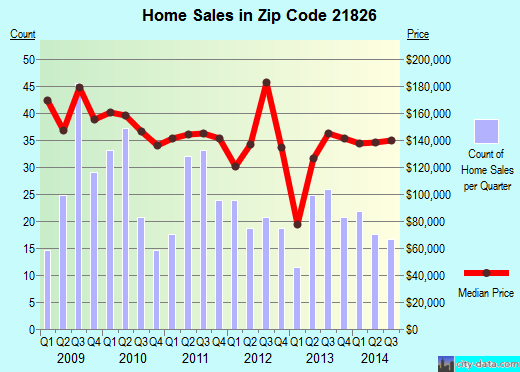 Zip code 21826 (FRUITLAND, Maryland) real estate house value trends