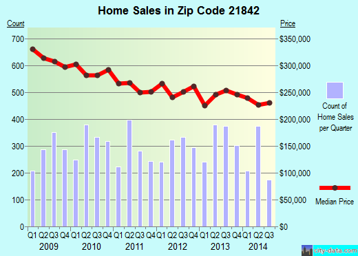 Zip code 21842 (Ocean City, Maryland) real estate house value trends
