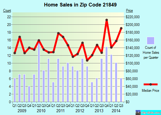 Zip code 21849 (, Maryland) real estate house value trends