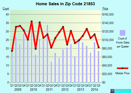 Zip code 21853 (Mount Vernon, Maryland) real estate house value trends