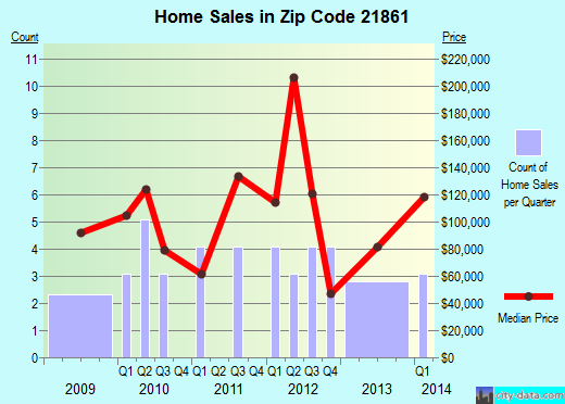 Zip code 21861 (Sharptown, Maryland) real estate house value trends