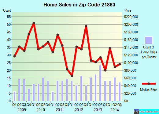 Zip code 21863 (Snow Hill, Maryland) real estate house value trends