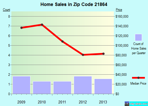 Zip code 21864 (STOCKTON, Maryland) real estate house value trends