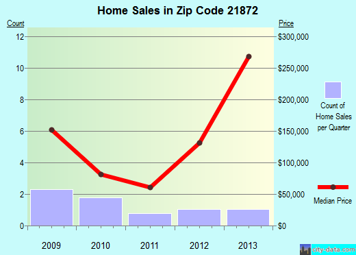 Zip code 21872 (Whaleyville, Maryland) real estate house value trends