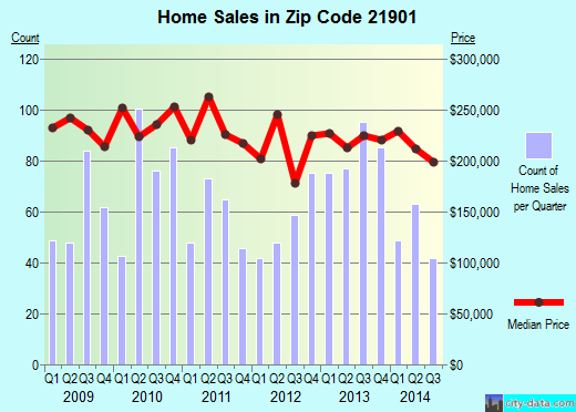 Zip code 21901 (North East, Maryland) real estate house value trends