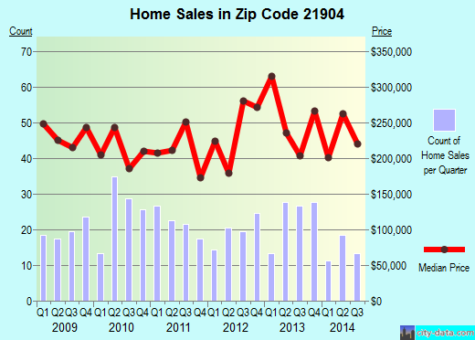 Zip code 21904 (Port Deposit, Maryland) real estate house value trends