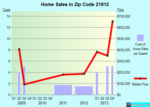 Zip code 21912 (Cecilton, Maryland) real estate house value trends