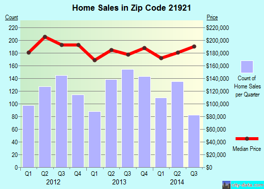 Zip code 21921 (Elkton, Maryland) real estate house value trends