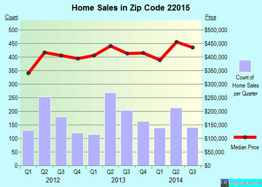Zip code 22015 (BURKE, Virginia) real estate house value trends