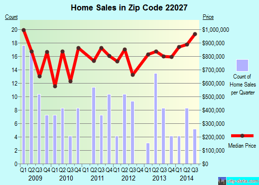 Zip code 22027 (Dunn Loring, Virginia) real estate house value trends