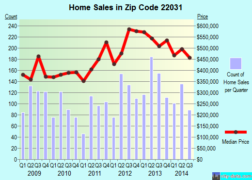 Zip code 22031 (Mantua, Virginia) real estate house value trends