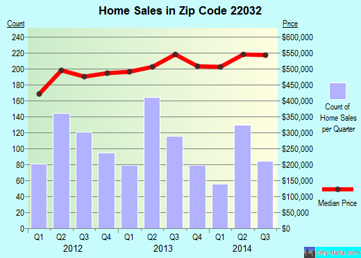 Zip code 22032 (Fairfax, Virginia) real estate house value trends