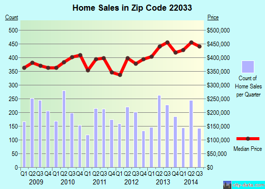 Zip code 22033 (FAIRFAX, Virginia) real estate house value trends