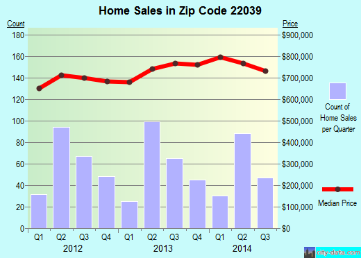Zip code 22039 (, Virginia) real estate house value trends