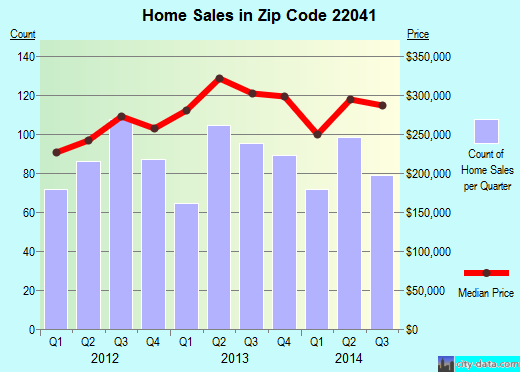Zip code 22041 (Bailey's Crossroads, Virginia) real estate house value trends