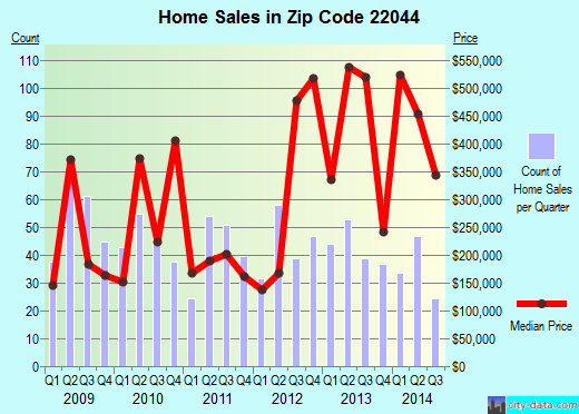 Zip code 22044 (Lake Barcroft, Virginia) real estate house value trends