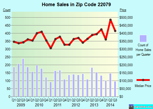 Zip code 22079 (Lorton, Virginia) real estate house value trends