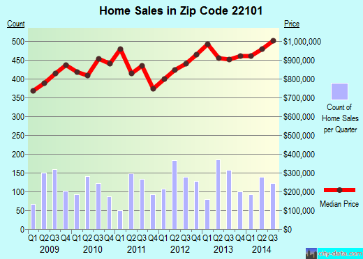 Zip code 22101 (McLean, Virginia) real estate house value trends