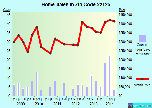 Zip code 22125 (Occoquan, Virginia) real estate house value trends
