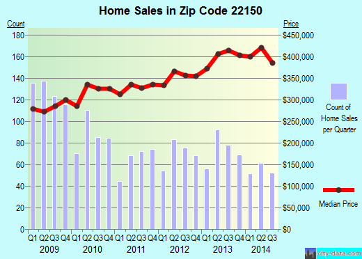 Zip code 22150 (Springfield, Virginia) real estate house value trends