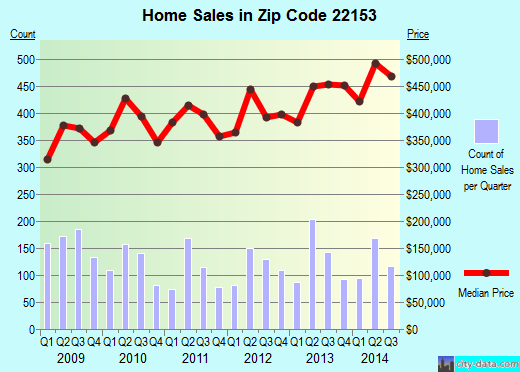 Zip code 22153 (SPRINGFIELD, Virginia) real estate house value trends
