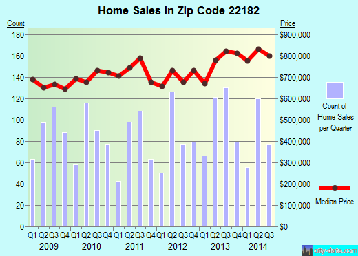 Zip code 22182 (Wolf Trap, Virginia) real estate house value trends