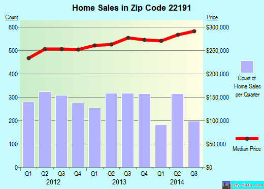 Zip code 22191 (Woodbridge, Virginia) real estate house value trends