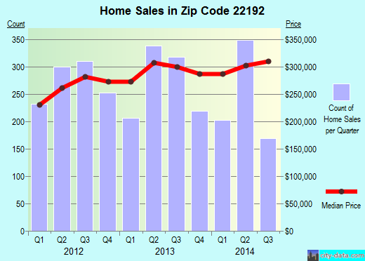 Zip code 22192 (Lake Ridge, Virginia) real estate house value trends