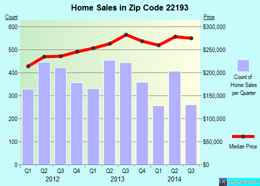 Zip code 22193 (Dale City, Virginia) real estate house value trends