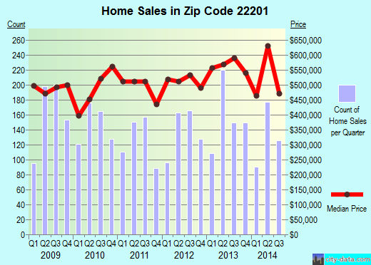 Zip code 22201 (Arlington, Virginia) real estate house value trends