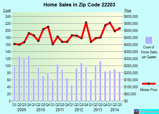 Zip code 22203 (Arlington, Virginia) real estate house value trends