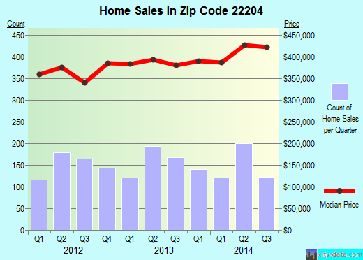 Zip code 22204 (Arlington, Virginia) real estate house value trends