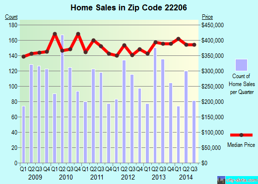 Zip code 22206 (Arlington, Virginia) real estate house value trends