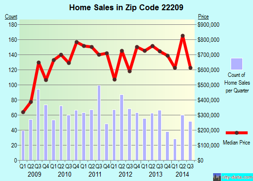 Zip code 22209 (Arlington, Virginia) real estate house value trends