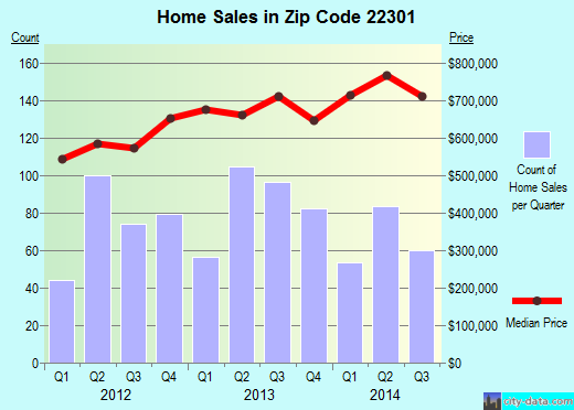 Zip code 22301 (Alexandria, Virginia) real estate house value trends