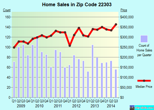 Zip code 22303 (Huntington, Virginia) real estate house value trends
