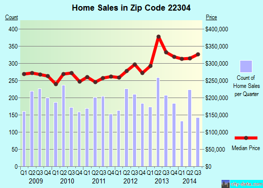 Zip code 22304 (ALEXANDRIA, Virginia) real estate house value trends