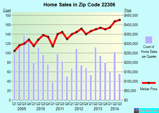 Zip code 22306 (Groveton, Virginia) real estate house value trends