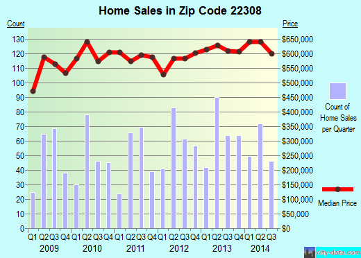 Zip code 22308 (Fort Hunt, Virginia) real estate house value trends