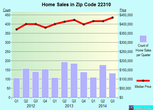 Zip code 22310 (Rose Hill, Virginia) real estate house value trends