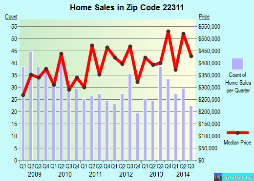 Zip code 22311 (Alexandria, Virginia) real estate house value trends