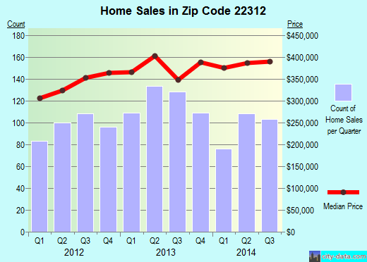 Zip code 22312 (Lincolnia, Virginia) real estate house value trends