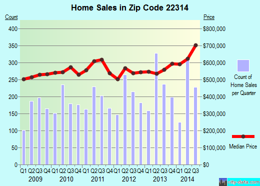 Zip code 22314 (ALEXANDRIA, Virginia) real estate house value trends